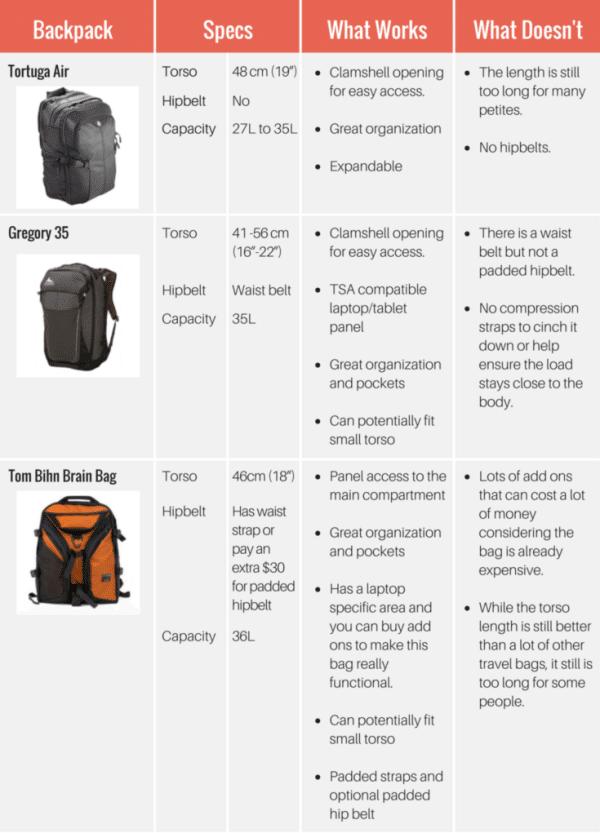 travel bag breakdown